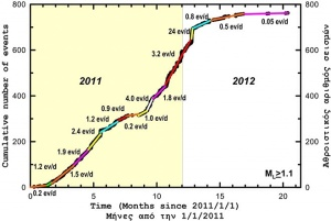 A graph depicting the increased number of volcanic-related events between 2011 and 2012.
